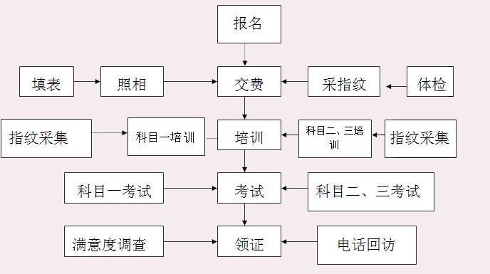 淮安市淮汽驾驶培训学校有限公司